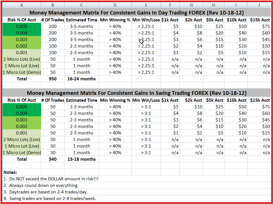 Money management in forex