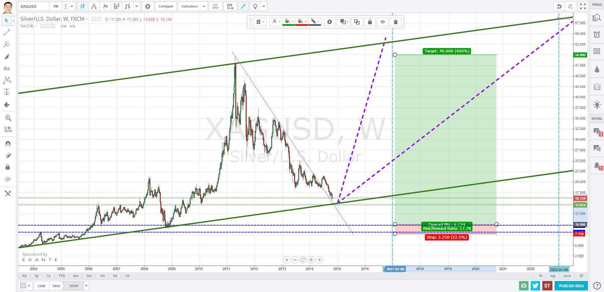 When is the best time to buy silver? 2